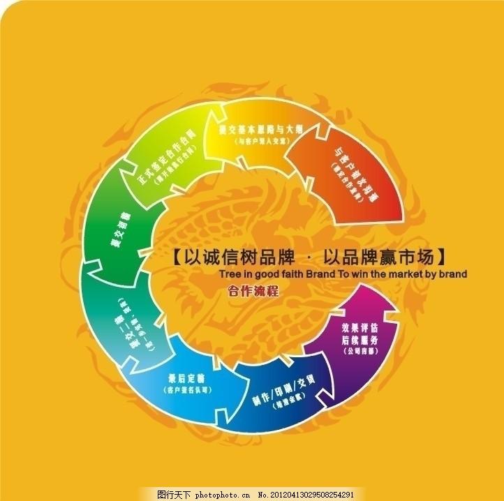 合作流程 篇章页 流程图 设计流程 圆形 画册 矢量