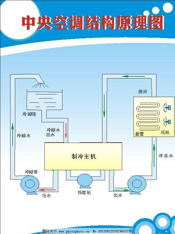 展板结构图 中央空调结构流程图 矢量